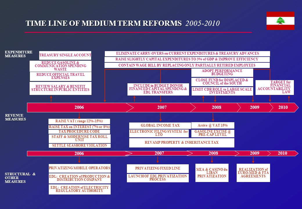 20062007200820102009 TIME LINE OF MEDIUM TERM REFORMS TIME LINE OF MEDIUM TERM REFORMS 2005-2010 EXPENDITURE MEASURES STRUCTURAL & OTHER MEASURES REVE