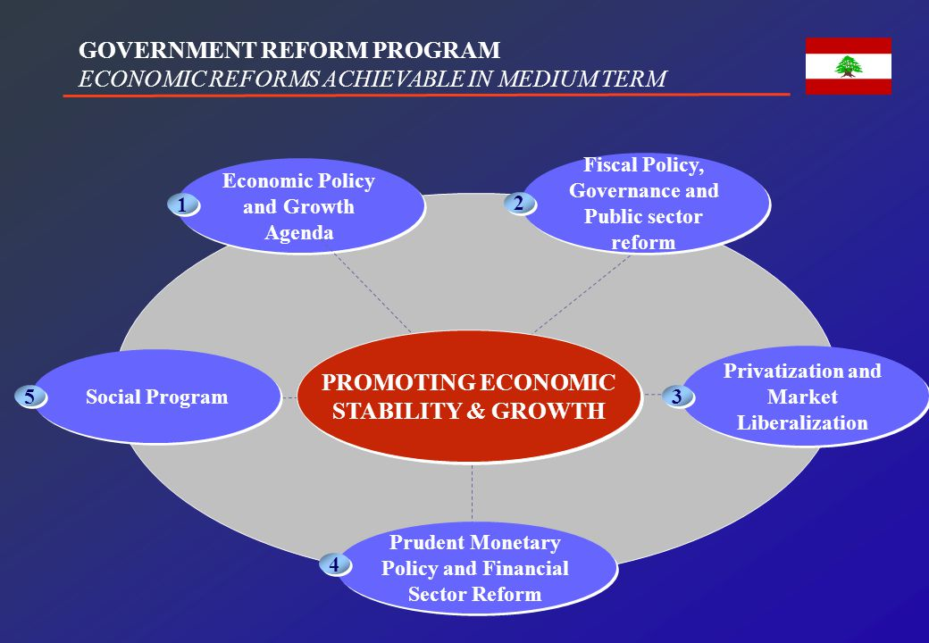 Fiscal Policy, Governance and Public sector reform 2 2 GOVERNMENT REFORM PROGRAM ECONOMIC REFORMS ACHIEVABLE IN MEDIUM TERM Privatization and Market L