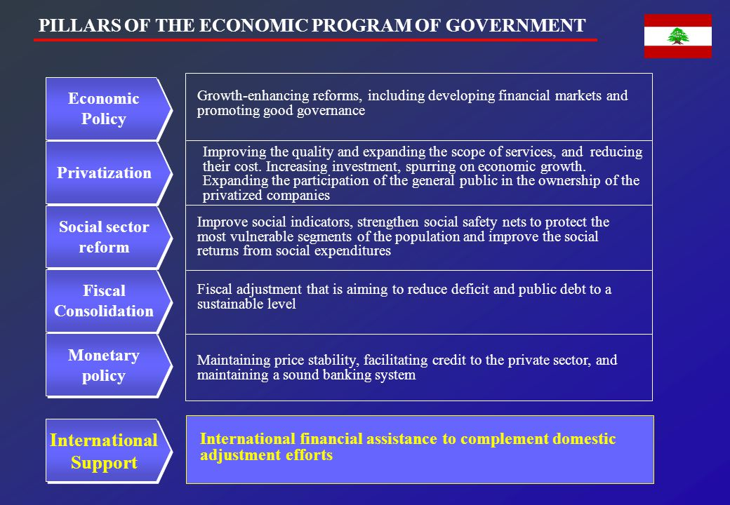 PILLARS OF THE ECONOMIC PROGRAM OF GOVERNMENT Maintaining price stability, facilitating credit to the private sector, and maintaining a sound banking