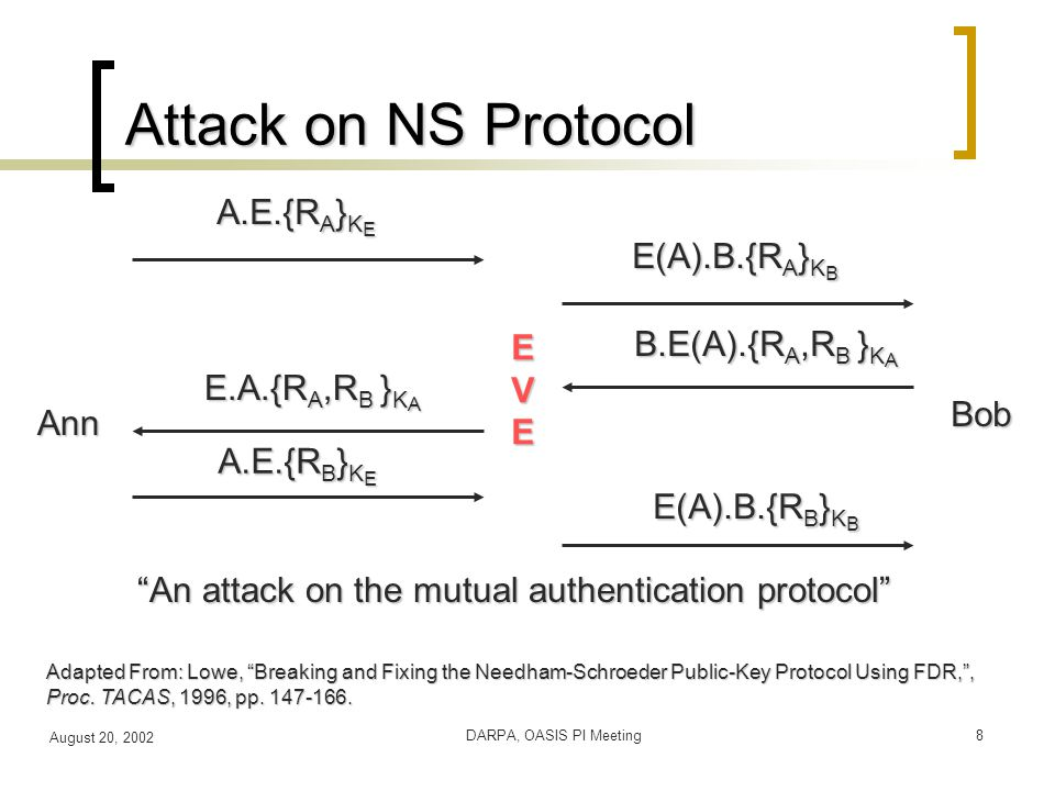 August 20, 2002 DARPA, OASIS PI Meeting8 Attack on NS Protocol Adapted From: Lowe, Breaking and Fixing the Needham-Schroeder Public-Key Protocol Using FDR, , Proc.