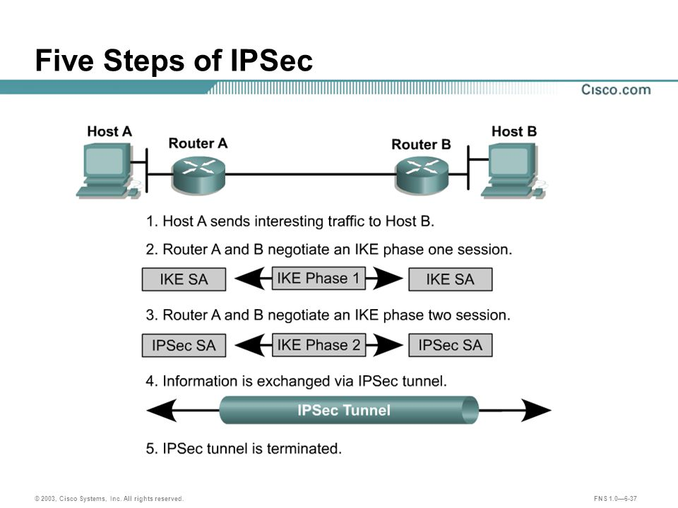 © 2003, Cisco Systems, Inc. All rights reserved. FNS 1.0—6-37 Five Steps of IPSec
