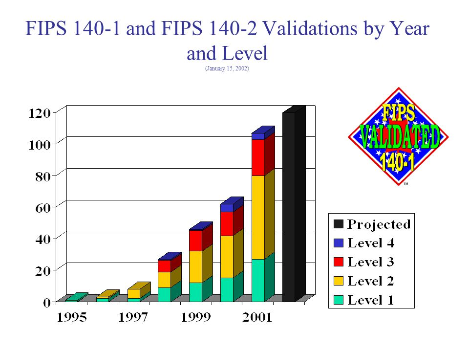 FIPS 140-1 and FIPS 140-2 Validations by Year and Level (January 15, 2002)