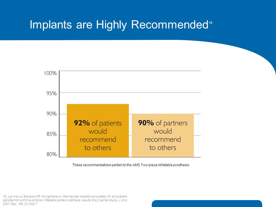 Implants are Highly Recommended 19 19. Levine LA, Estrada CR, Morgentaler A. Mechanical reliability and safety of, and patient satisfaction with the A