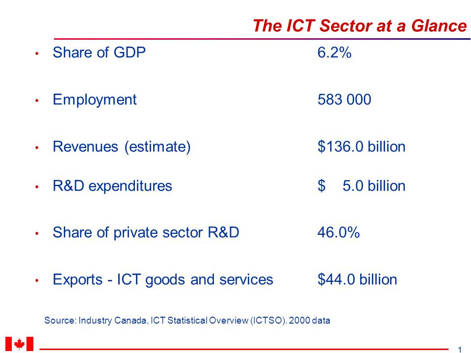 1 The ICT Sector at a Glance Source: Industry Canada, ICT Statistical Overview (ICTSO). 2000 data Share of GDP6.2% Employment 583 000 Revenues (estima