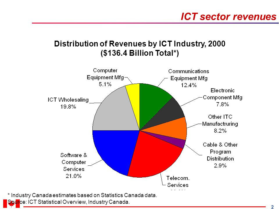 2 ICT sector revenues Distribution of Revenues by ICT Industry, 2000 ($136.4 Billion Total*) * Industry Canada estimates based on Statistics Canada data.