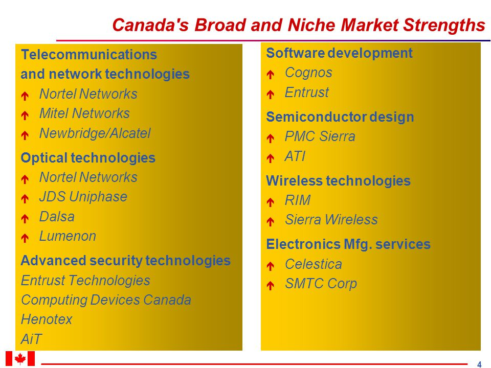 4 Canada s Broad and Niche Market Strengths Telecommunications and network technologies é Nortel Networks é Mitel Networks é Newbridge/Alcatel Optical technologies é Nortel Networks é JDS Uniphase é Dalsa é Lumenon Advanced security technologies Entrust Technologies Computing Devices Canada Henotex AiT Software development é Cognos é Entrust Semiconductor design é PMC Sierra é ATI Wireless technologies é RIM é Sierra Wireless Electronics Mfg.