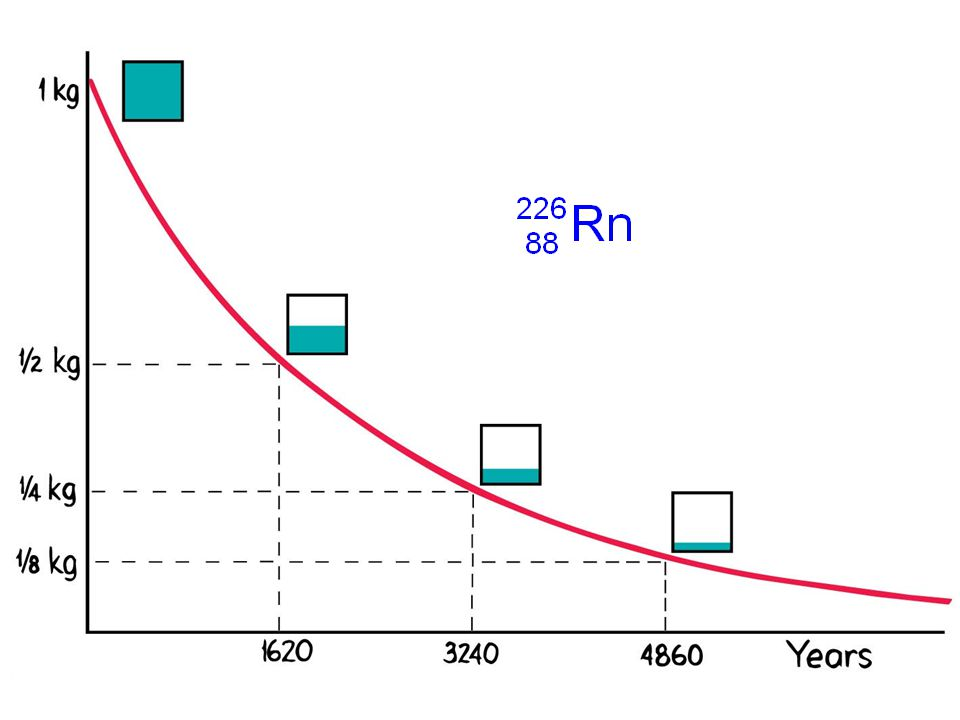 38 Each radioactive nuclide disintegrates at a specific and constant rate, which is expressed in units of half-life.