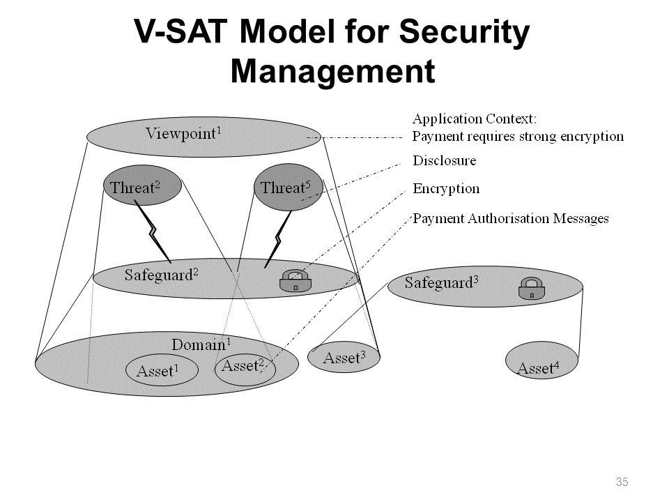 35 V-SAT Model for Security Management