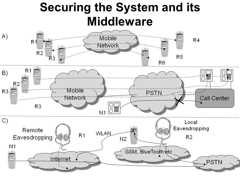 Securing the System and its Middleware