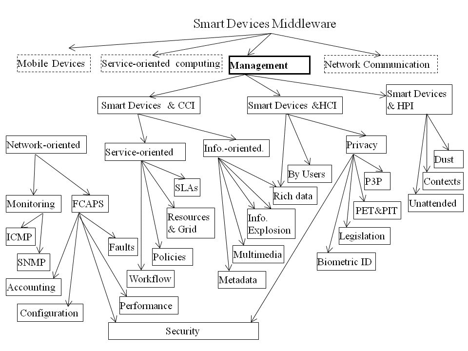 Process and Application Management by the OS In high resource smart devices MTOS manages ??.