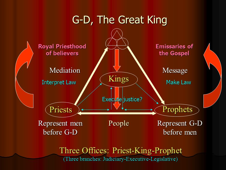 G-D, The Great King Kings People Priests Prophets MediationMessage Three Offices: Priest-King-Prophet (Three branches: Judiciary-Executive-Legislative