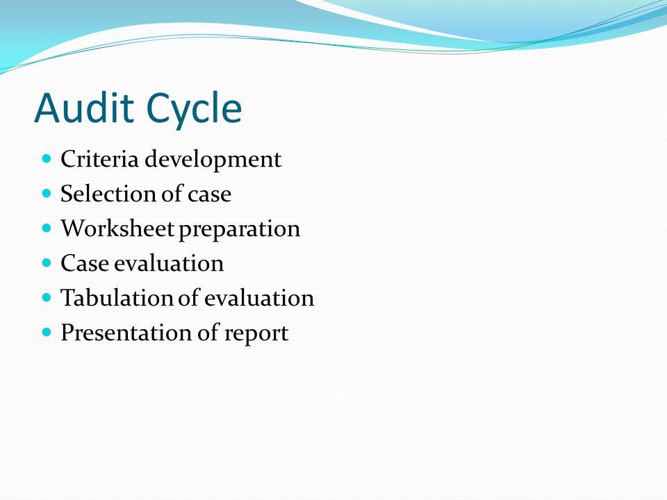 Audit Cycle Criteria development Selection of case Worksheet preparation Case evaluation Tabulation of evaluation Presentation of report