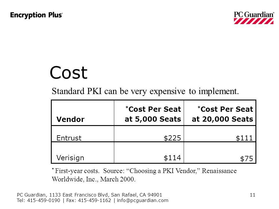 PC Guardian, 1133 East Francisco Blvd, San Rafael, CA 94901 Tel: 415-459-0190 | Fax: 415-459-1162 | info@pcguardian.com 11 $75 $114Verisign $111$225Entrust * Cost Per Seat at 20,000 Seats * Cost Per Seat at 5,000 SeatsVendor * First-year costs.