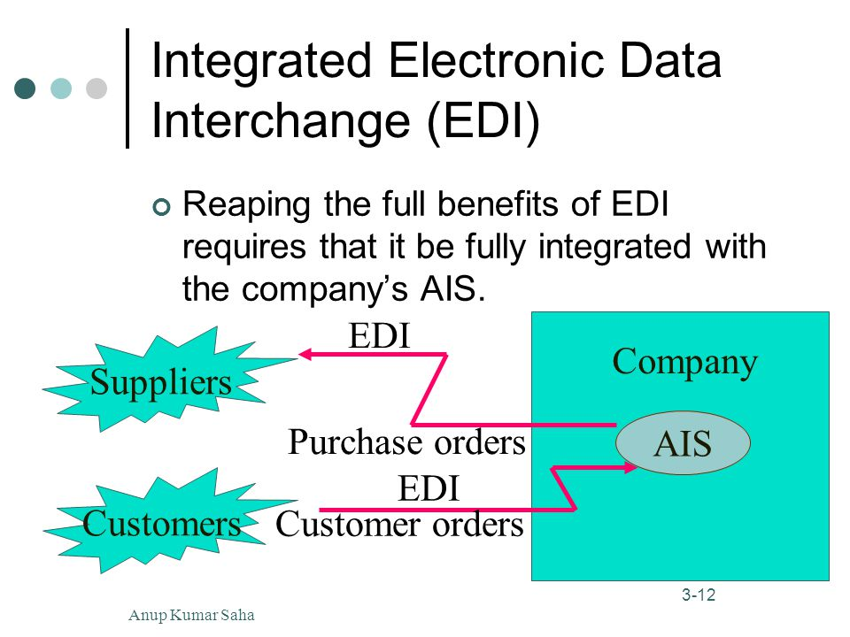Anup Kumar Saha12 3-12 Integrated Electronic Data Interchange (EDI) Reaping the full benefits of EDI requires that it be fully integrated with the company's AIS.