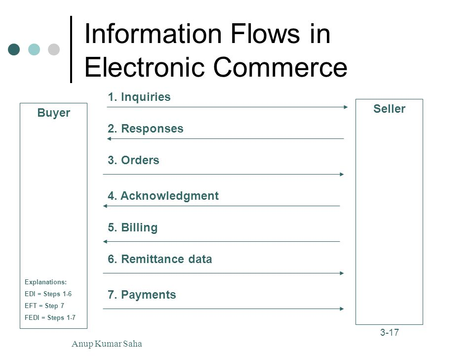 Anup Kumar Saha17 3-17 Information Flows in Electronic Commerce Buyer Seller 1.