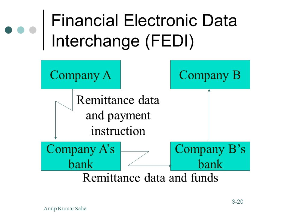 Anup Kumar Saha20 3-20 Financial Electronic Data Interchange (FEDI) Company A's bank Company B's bank Company ACompany B Remittance data and payment instruction Remittance data and funds