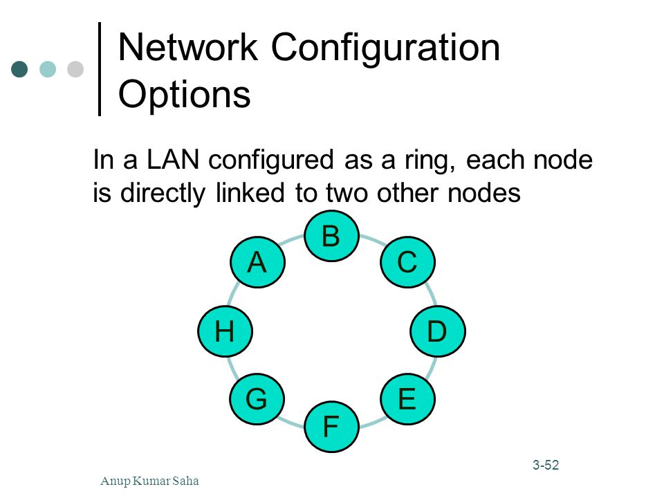 Anup Kumar Saha52 3-52 Network Configuration Options In a LAN configured as a ring, each node is directly linked to two other nodes A H B D C EG F