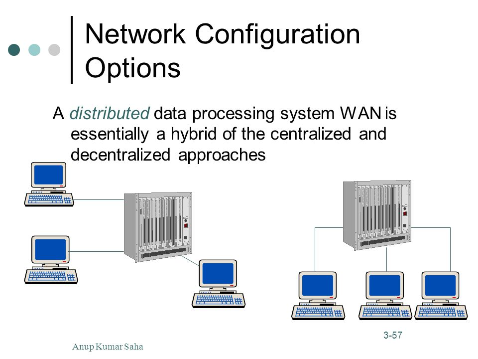 Anup Kumar Saha57 3-57 Network Configuration Options A distributed data processing system WAN is essentially a hybrid of the centralized and decentralized approaches