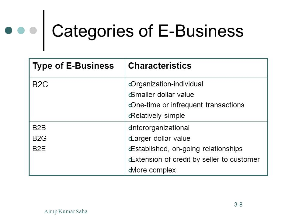 Anup Kumar Saha8 3-8 Categories of E-Business Type of E-BusinessCharacteristics B2C Organization-individual Smaller dollar value One-time or infrequent transactions Relatively simple B2B B2G B2E Interorganizational Larger dollar value Established, on-going relationships Extension of credit by seller to customer More complex