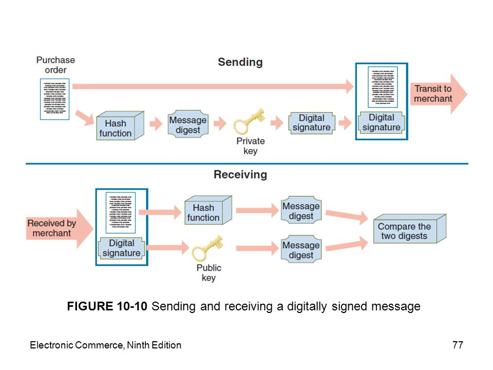 Electronic Commerce, Ninth Edition77 FIGURE 10-10 Sending and receiving a digitally signed message