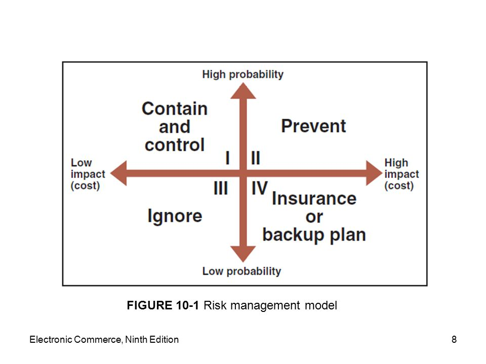 Electronic Commerce, Ninth Edition8 FIGURE 10-1 Risk management model