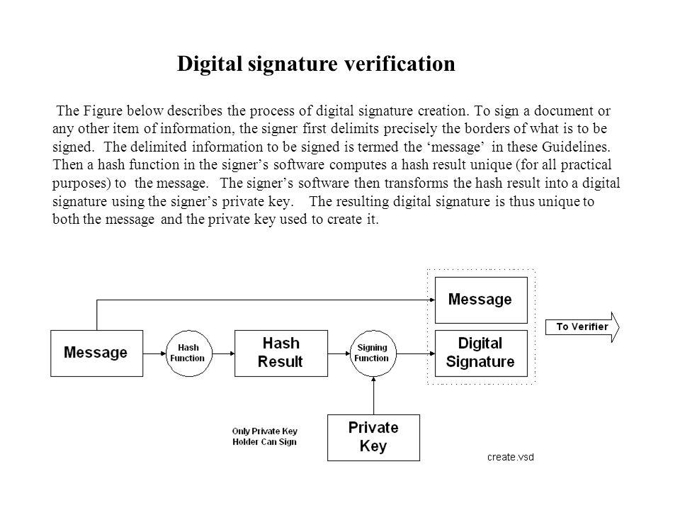 The Figure below describes the process of digital signature creation.