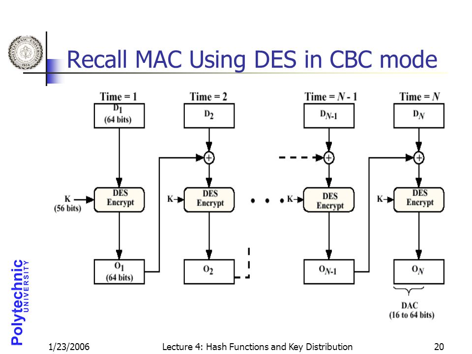 1/23/2006Lecture 4: Hash Functions and Key Distribution20 Recall MAC Using DES in CBC mode