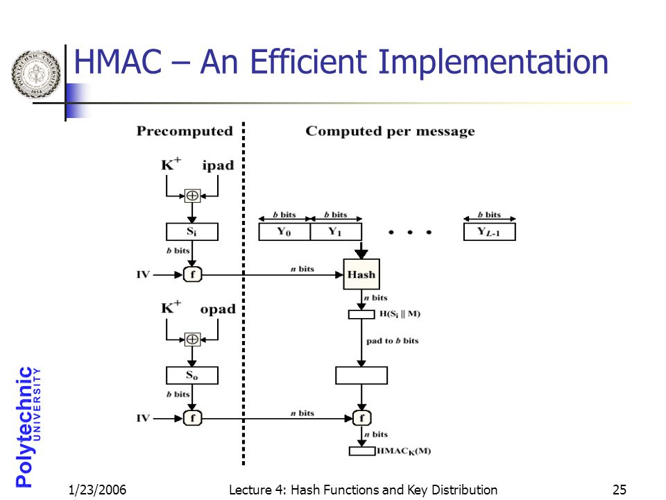 1/23/2006Lecture 4: Hash Functions and Key Distribution25 HMAC – An Efficient Implementation