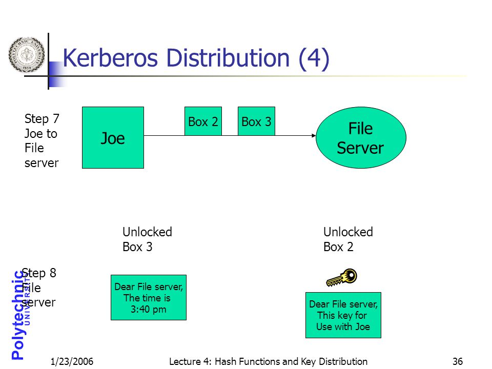 1/23/2006Lecture 4: Hash Functions and Key Distribution36 Kerberos Distribution (4) Joe File Server Step 7 Joe to File server Box 2Box 3 Step 8 File s