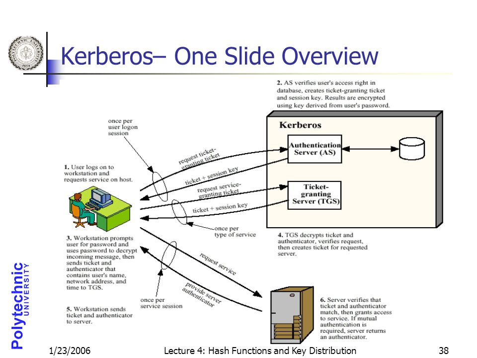 1/23/2006Lecture 4: Hash Functions and Key Distribution38 Kerberos– One Slide Overview