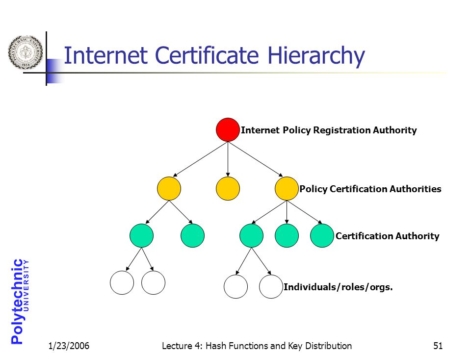 1/23/2006Lecture 4: Hash Functions and Key Distribution51 Internet Certificate Hierarchy Internet Policy Registration Authority Policy Certification Authorities Certification Authority Individuals/roles/orgs.