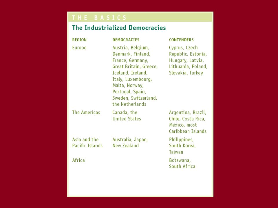 The Origins of the Democratic State Building Democracies –the creation of the state itself –the role of religion in society and government –the development of pressures for democracy –the industrial revolution –complications of cleavages –Cold War as solidifier of strong democracies
