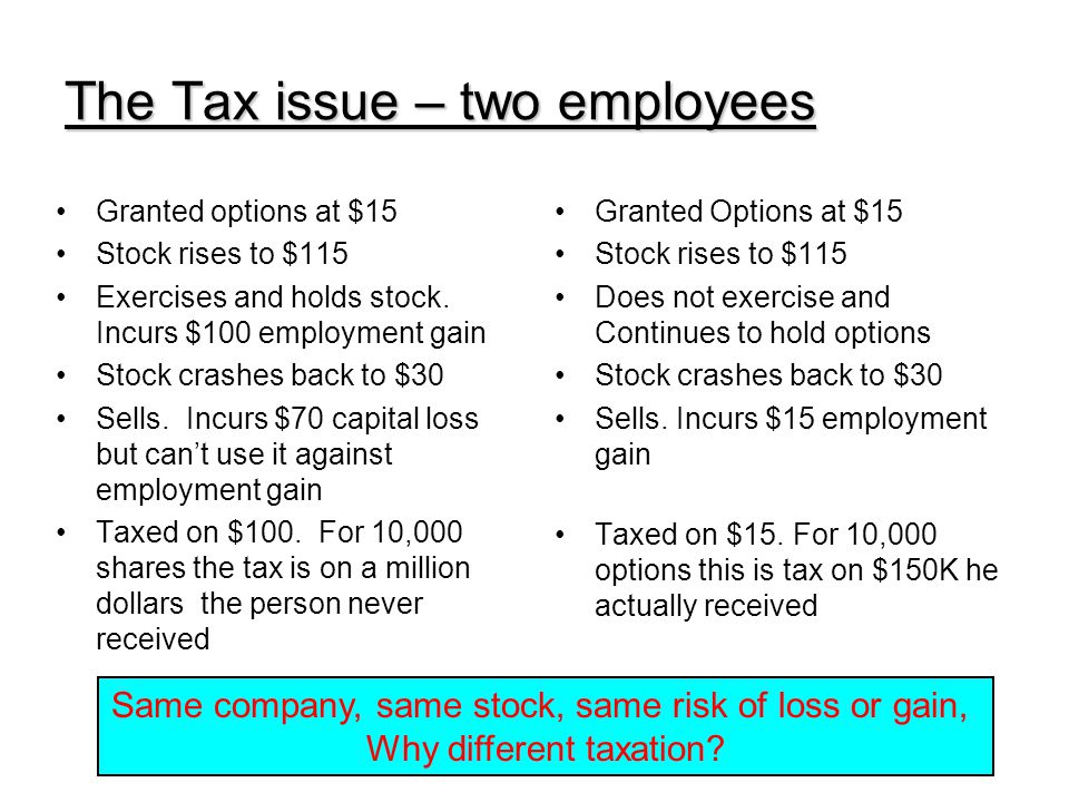 The Tax issue – two employees Granted options at $15 Stock rises to $115 Exercises and holds stock.