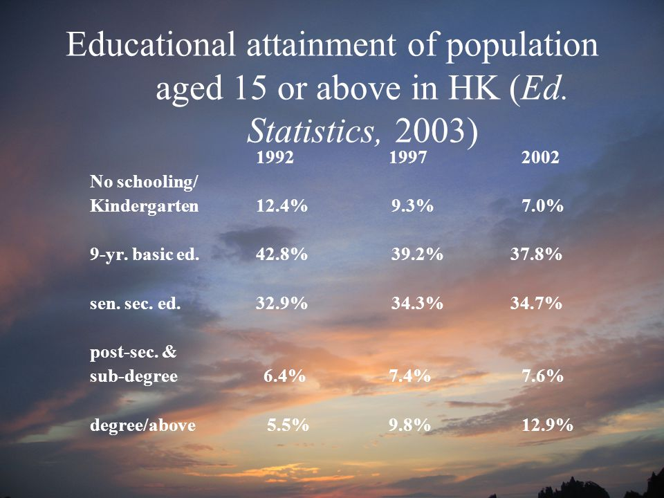 Educational attainment of population aged 15 or above in HK (Ed.