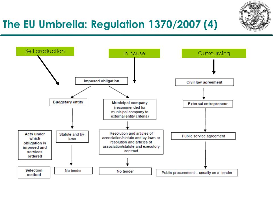 The EU Umbrella: Regulation 1370/2007 (4) Self production In houseOutsourcing