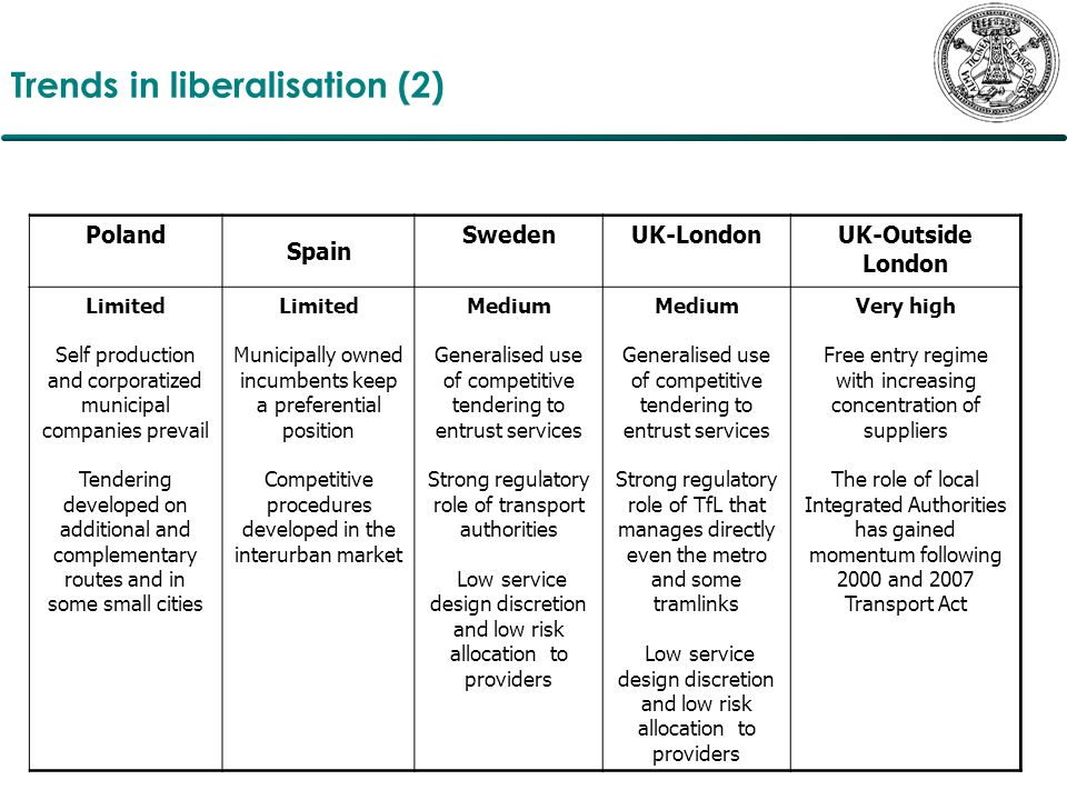 Trends in liberalisation (2) Poland Spain SwedenUK-LondonUK-Outside London Limited Self production and corporatized municipal companies prevail Tendering developed on additional and complementary routes and in some small cities Limited Municipally owned incumbents keep a preferential position Competitive procedures developed in the interurban market Medium Generalised use of competitive tendering to entrust services Strong regulatory role of transport authorities Low service design discretion and low risk allocation to providers Medium Generalised use of competitive tendering to entrust services Strong regulatory role of TfL that manages directly even the metro and some tramlinks Low service design discretion and low risk allocation to providers Very high Free entry regime with increasing concentration of suppliers The role of local Integrated Authorities has gained momentum following 2000 and 2007 Transport Act