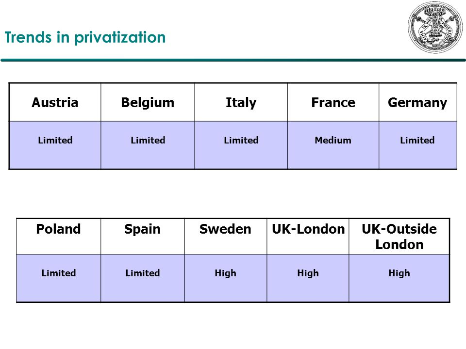 Trends in privatization AustriaBelgiumItalyFranceGermany Limited MediumLimited PolandSpainSwedenUK-LondonUK-Outside London Limited High