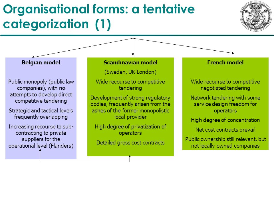 Organisational forms: a tentative categorization (1) Belgian model Public monopoly (public law companies), with no attempts to develop direct competitive tendering Strategic and tactical levels frequently overlapping Increasing recourse to sub- contracting to private suppliers for the operational level (Flanders) Scandinavian model (Sweden, UK-London) Wide recourse to competitive tendering Development of strong regulatory bodies, frequently arisen from the ashes of the former monopolistic local provider High degree of privatization of operators Detailed gross cost contracts French model Wide recourse to competitive negotiated tendering Network tendering with some service design freedom for operators High degree of concentration Net cost contracts prevail Public ownership still relevant, but not locally owned companies