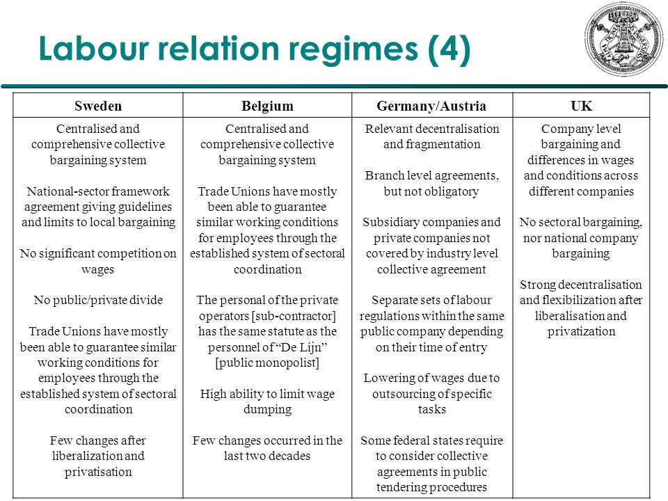 Labour relation regimes (4) SwedenBelgiumGermany/AustriaUK Centralised and comprehensive collective bargaining system National-sector framework agreement giving guidelines and limits to local bargaining No significant competition on wages No public/private divide Trade Unions have mostly been able to guarantee similar working conditions for employees through the established system of sectoral coordination Few changes after liberalization and privatisation Centralised and comprehensive collective bargaining system Trade Unions have mostly been able to guarantee similar working conditions for employees through the established system of sectoral coordination The personal of the private operators [sub-contractor] has the same statute as the personnel of De Lijn [public monopolist] High ability to limit wage dumping Few changes occurred in the last two decades Relevant decentralisation and fragmentation Branch level agreements, but not obligatory Subsidiary companies and private companies not covered by industry level collective agreement Separate sets of labour regulations within the same public company depending on their time of entry Lowering of wages due to outsourcing of specific tasks Some federal states require to consider collective agreements in public tendering procedures Company level bargaining and differences in wages and conditions across different companies No sectoral bargaining, nor national company bargaining Strong decentralisation and flexibilization after liberalisation and privatization
