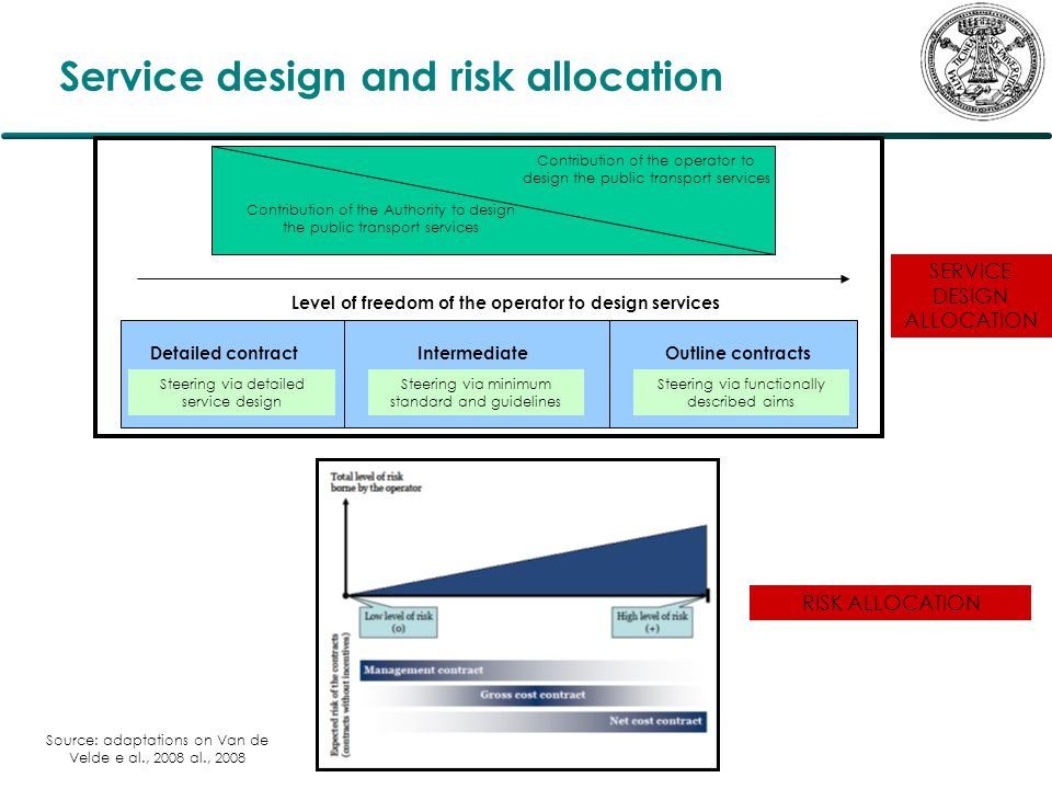 Service design and risk allocation Contribution of the operator to design the public transport services Contribution of the Authority to design the public transport services Level of freedom of the operator to design services Detailed contract Steering via detailed service design Steering via minimum standard and guidelines Intermediate Steering via functionally described aims Outline contracts RISK ALLOCATION SERVICE DESIGN ALLOCATION Source: adaptations on Van de Velde e al., 2008 al., 2008