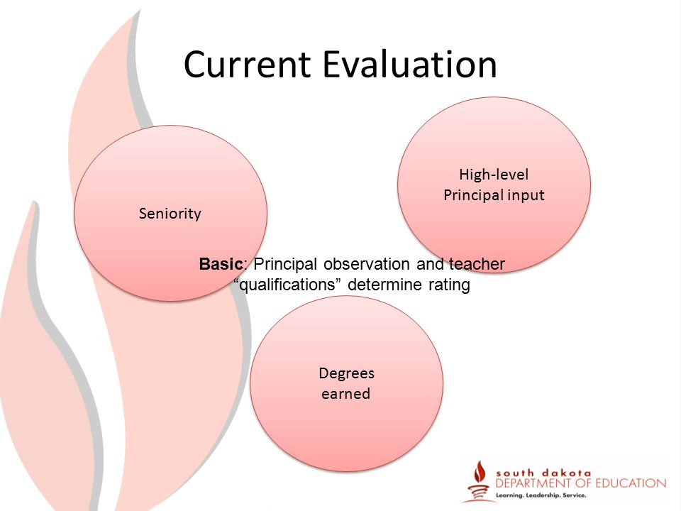 Current Evaluation Seniority High-level Principal input High-level Principal input Degrees earned Degrees earned Basic: Principal observation and teacher qualifications determine rating