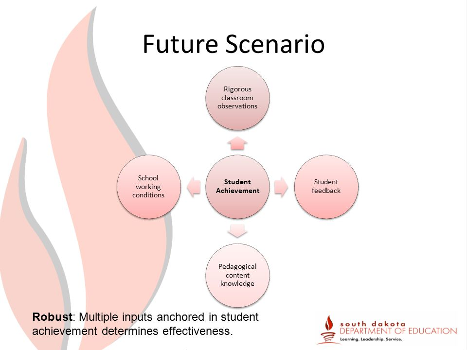 Future Scenario Student Achievement Rigorous classroom observations Student feedback Pedagogical content knowledge School working conditions Robust: Multiple inputs anchored in student achievement determines effectiveness.