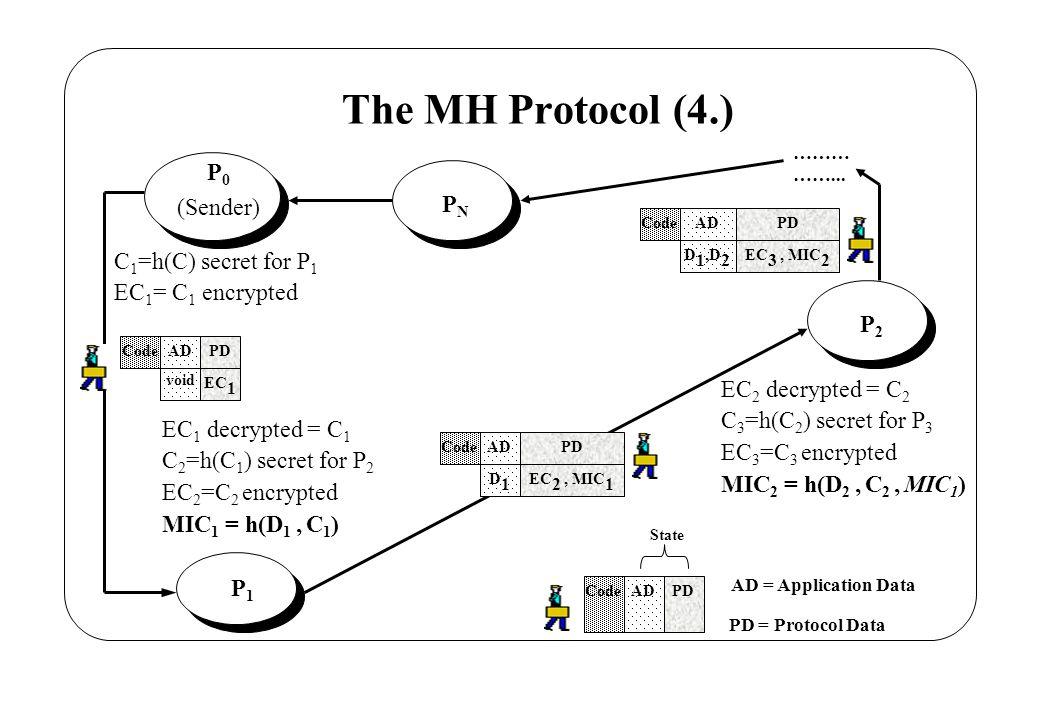 The MH Protocol (4.) P 0 (Sender) CodeADPD State AD = Application Data PD = Protocol Data C 1 =h(C) secret for P 1 EC 1 = C 1 encrypted P1P1 EC 1 decrypted = C 1 C 2 =h(C 1 ) secret for P 2 EC 2 =C 2 encrypted MIC 1 = h(D 1, C 1 ) CodeAD void PD EC 1 CodeAD D 1 PD EC 2, MIC 1 P2P2 EC 2 decrypted = C 2 C 3 =h(C 2 ) secret for P 3 EC 3 =C 3 encrypted MIC 2 = h(D 2, C 2, MIC 1 ) CodeAD D 1,D 2 PD EC 3, MIC 2 PNPN ……… ……...