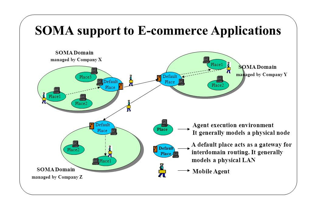 SOMA support to E-commerce Applications Place Agent execution environment It generally models a physical node Mobile Agent Default Place A default place acts as a gateway for interdomain routing.