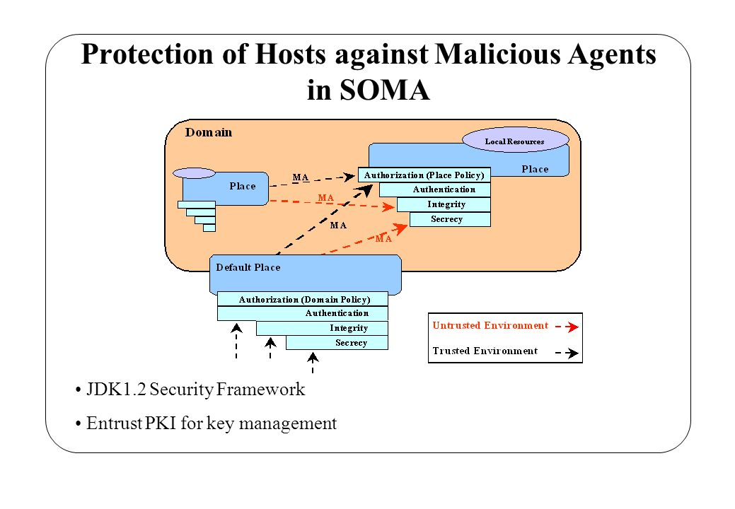 Protection of Agents against Malicious Hosts in SOMA Our Goal : provide a distributed solution agent autonomy is guaranteed better performance is achieved Detection Approaches: centralized solution (Trusted Third Party) distributed solution