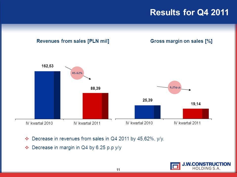 11 Results for Q4 2011 Revenues from sales [PLN mil]Gross margin on sales [%]  Decrease in revenues from sales in Q4 2011 by 45,62%, y/y.  Decrease