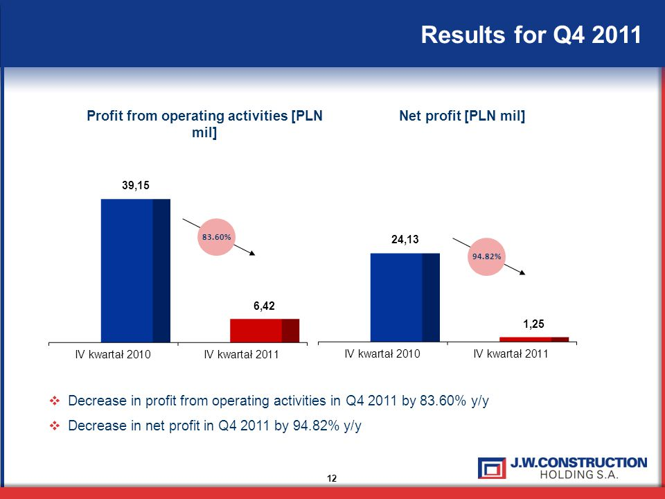 12 Results for Q4 2011 Profit from operating activities [PLN mil] Net profit [PLN mil]  Decrease in profit from operating activities in Q4 2011 by 83