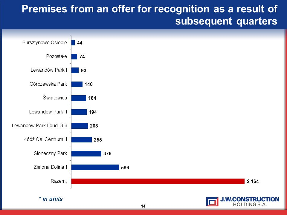 14 Premises from an offer for recognition as a result of subsequent quarters * in units
