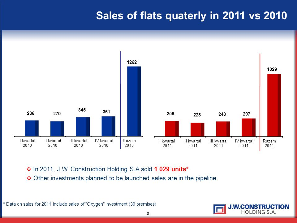9 Financial results in 2011  Decrease in revenues from sales for 4 quarters 2011 by 38,93%, y/y.