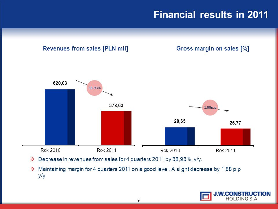 9 Financial results in 2011  Decrease in revenues from sales for 4 quarters 2011 by 38,93%, y/y.  Maintaining margin for 4 quarters 2011 on a good l